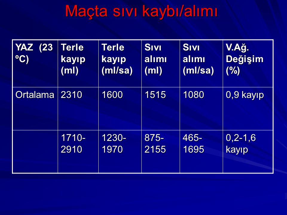 Maçta sıvı kaybı/alımı YAZ (23 ºC) Terle kayıp (ml) Terle kayıp (ml/sa) Sıvı alımı (ml) Sıvı alımı (ml/sa) V.Ağ. Değişim (%) Ortalama2310160015151080