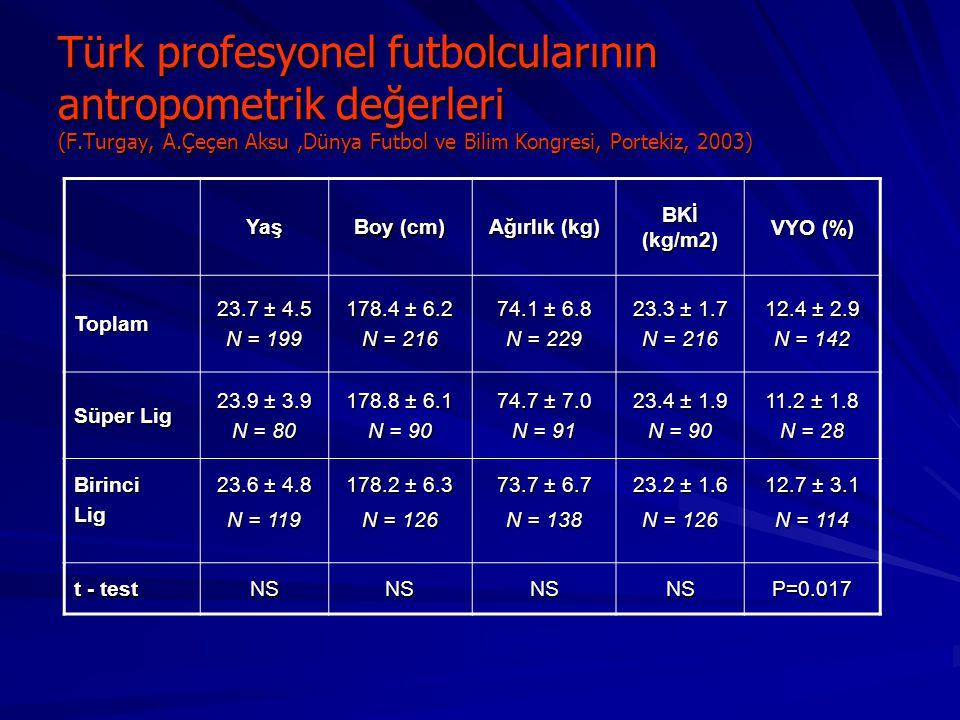 Türk profesyonel futbolcularının antropometrik değerleri (F.Turgay, A.Çeçen Aksu,Dünya Futbol ve Bilim Kongresi, Portekiz, 2003) Yaş Boy (cm) Ağırlık