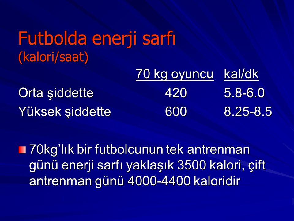 Futbolda enerji sarfı (kalori/saat) 70 kg oyuncukal/dk Orta şiddette4205.8-6.0 Yüksek şiddette6008.25-8.5 70kg'lık bir futbolcunun tek antrenman günü