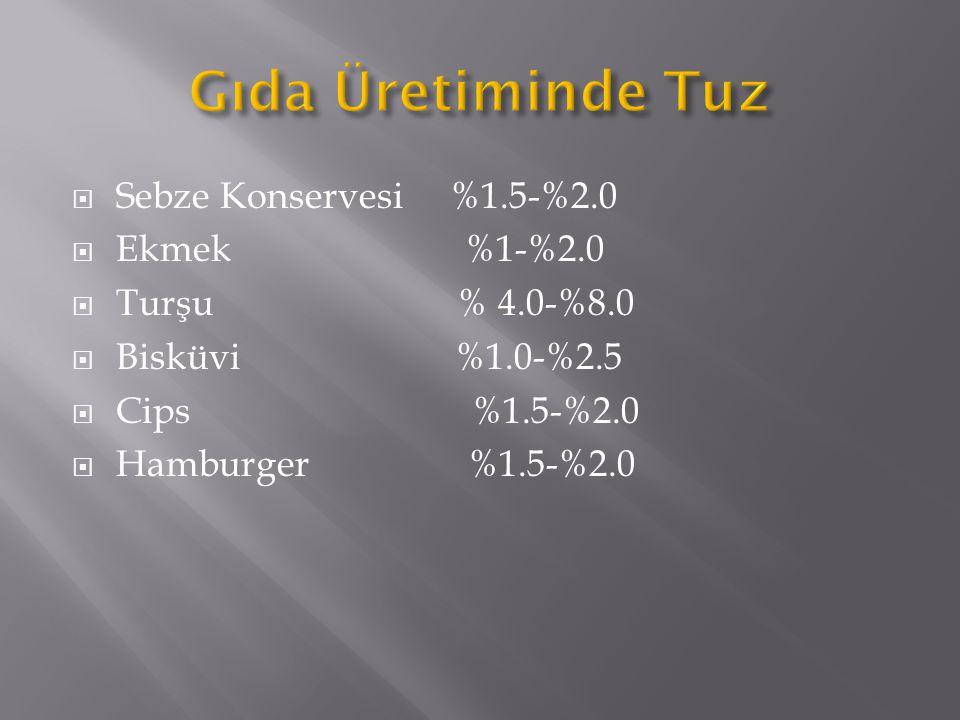  Sebze Konservesi %1.5-%2.0  Ekmek %1-%2.0  Turşu % 4.0-%8.0  Bisküvi %1.0-%2.5  Cips %1.5-%2.0  Hamburger %1.5-%2.0