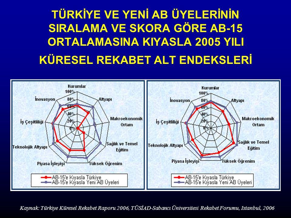 TÜRKİYE VE YENİ AB ÜYELERİNİN SIRALAMA VE SKORA GÖRE AB-15 ORTALAMASINA KIYASLA 2005 YILI KÜRESEL REKABET ALT ENDEKSLERİ Kaynak: Türkiye Küresel Rekabet Raporu 2006, TÜSİAD-Sabancı Üniversitesi Rekabet Forumu, Istanbul, 2006