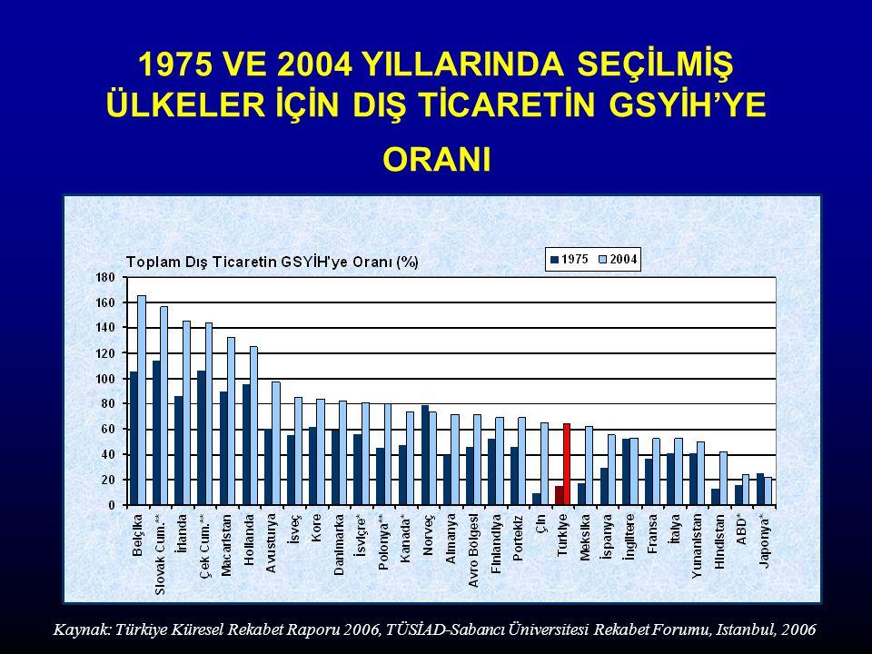 1975 VE 2004 YILLARINDA SEÇİLMİŞ ÜLKELER İÇİN DIŞ TİCARETİN GSYİH'YE ORANI Kaynak: Türkiye Küresel Rekabet Raporu 2006, TÜSİAD-Sabancı Üniversitesi Rekabet Forumu, Istanbul, 2006