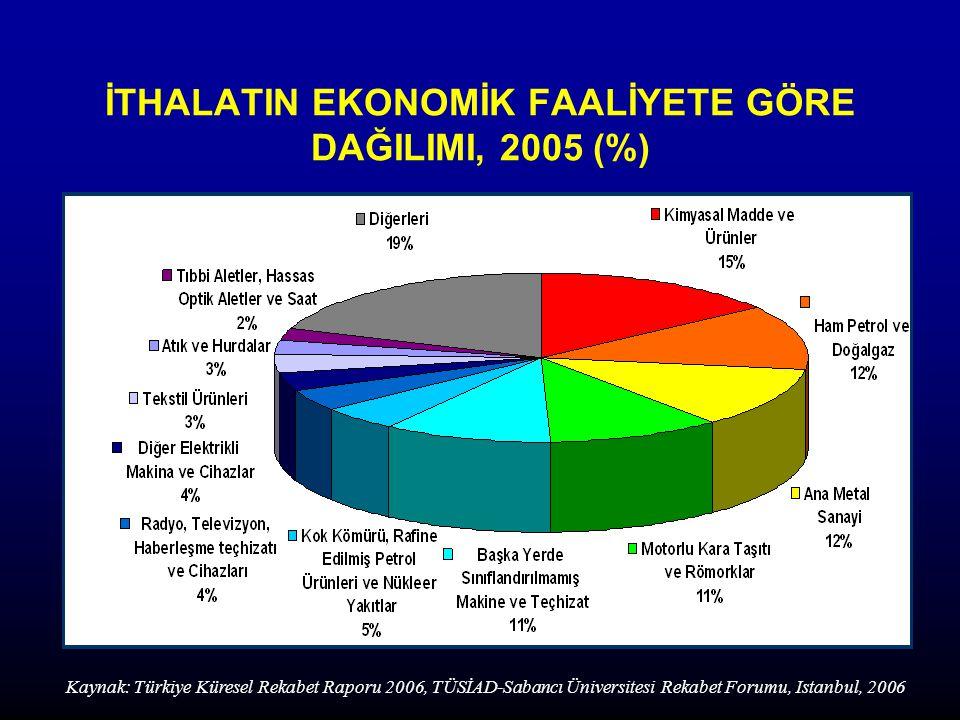 İTHALATIN EKONOMİK FAALİYETE GÖRE DAĞILIMI, 2005 (%) Kaynak: Türkiye Küresel Rekabet Raporu 2006, TÜSİAD-Sabancı Üniversitesi Rekabet Forumu, Istanbul, 2006