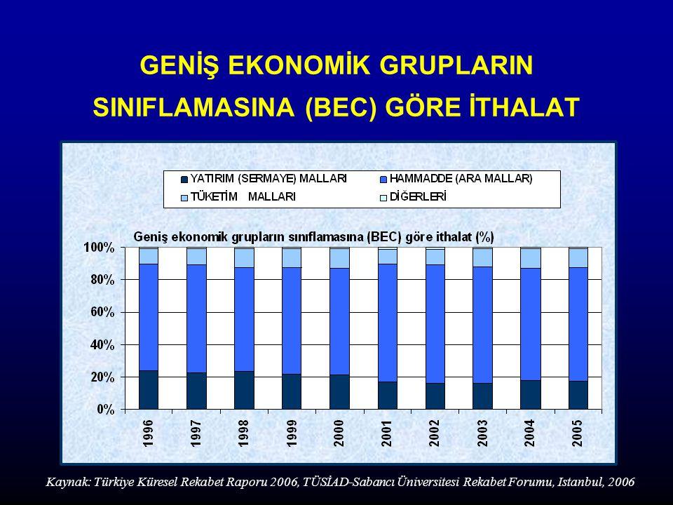 GENİŞ EKONOMİK GRUPLARIN SINIFLAMASINA (BEC) GÖRE İTHALAT Kaynak: Türkiye Küresel Rekabet Raporu 2006, TÜSİAD-Sabancı Üniversitesi Rekabet Forumu, Istanbul, 2006