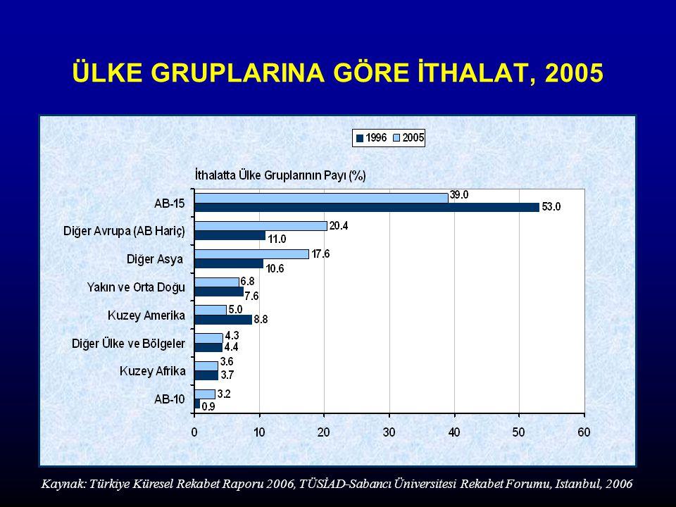 ÜLKE GRUPLARINA GÖRE İTHALAT, 2005 Kaynak: Türkiye Küresel Rekabet Raporu 2006, TÜSİAD-Sabancı Üniversitesi Rekabet Forumu, Istanbul, 2006