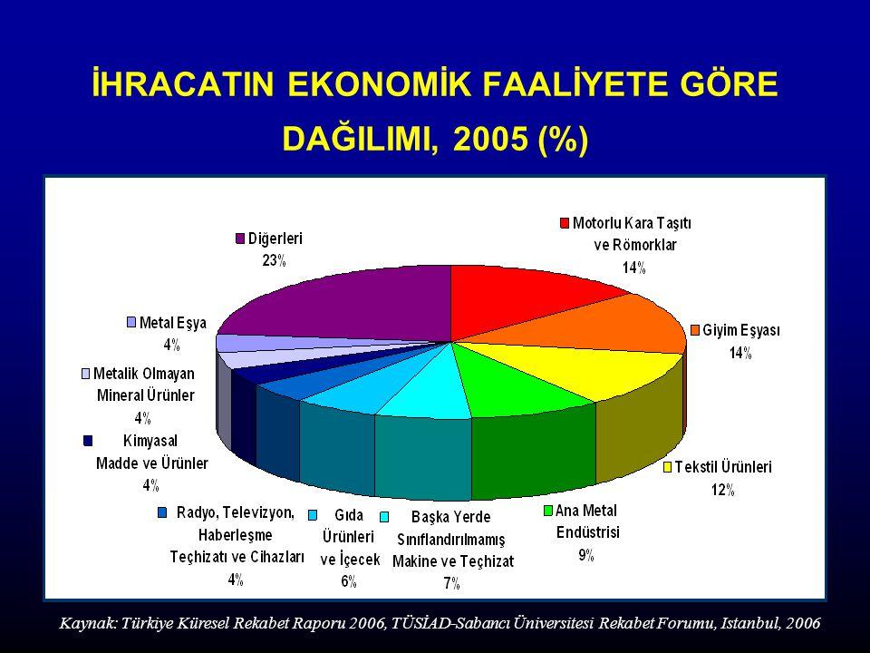 İHRACATIN EKONOMİK FAALİYETE GÖRE DAĞILIMI, 2005 (%) Kaynak: Türkiye Küresel Rekabet Raporu 2006, TÜSİAD-Sabancı Üniversitesi Rekabet Forumu, Istanbul, 2006