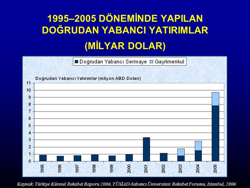 1995–2005 DÖNEMİNDE YAPILAN DOĞRUDAN YABANCI YATIRIMLAR (MİLYAR DOLAR) Kaynak: Türkiye Küresel Rekabet Raporu 2006, TÜSİAD-Sabancı Üniversitesi Rekabet Forumu, Istanbul, 2006