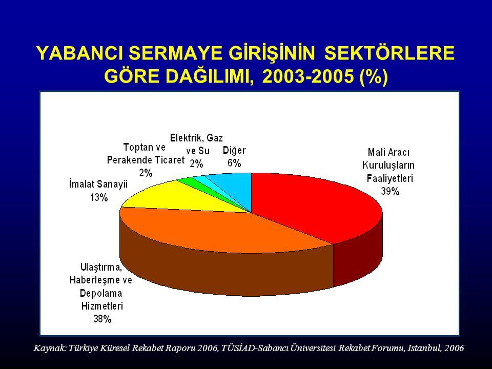 YABANCI SERMAYE GİRİŞİNİN SEKTÖRLERE GÖRE DAĞILIMI, 2003-2005 (%) Kaynak: Türkiye Küresel Rekabet Raporu 2006, TÜSİAD-Sabancı Üniversitesi Rekabet Forumu, Istanbul, 2006