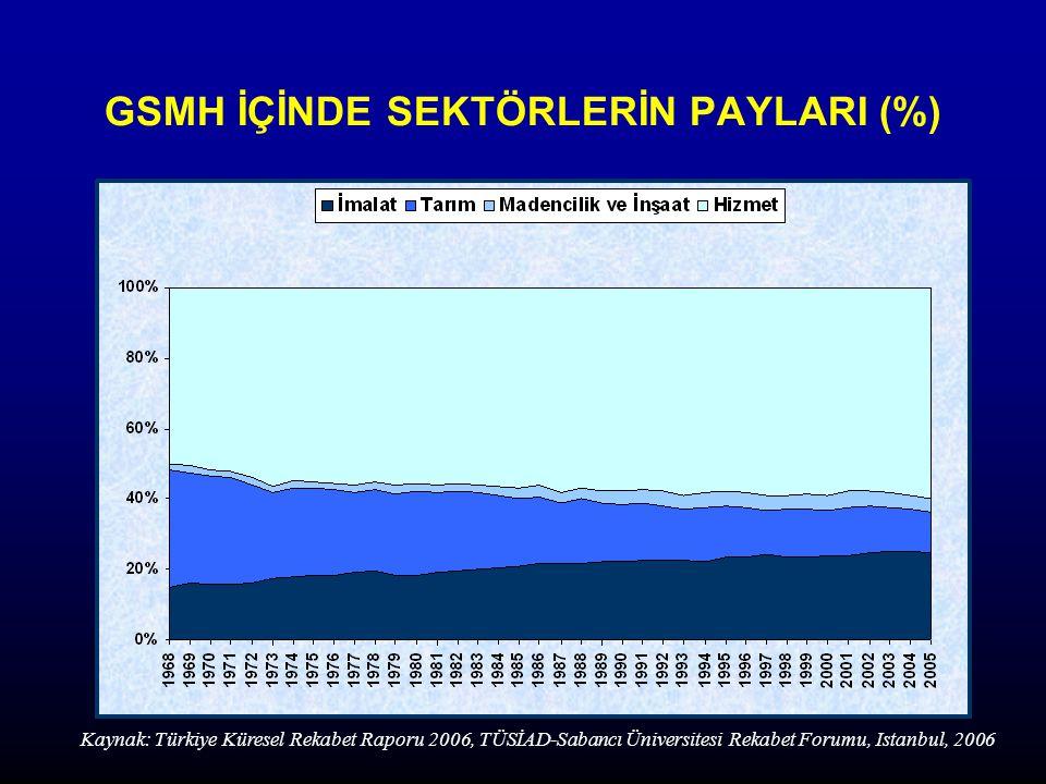 GSMH İÇİNDE SEKTÖRLERİN PAYLARI (%) Kaynak: Türkiye Küresel Rekabet Raporu 2006, TÜSİAD-Sabancı Üniversitesi Rekabet Forumu, Istanbul, 2006