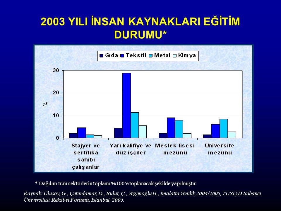 2003 YILI İNSAN KAYNAKLARI EĞİTİM DURUMU* * Dağılım tüm sektörlerin toplamı %100'e toplanacak şekilde yapılmıştır.