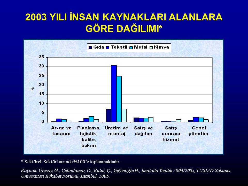 2003 YILI İNSAN KAYNAKLARI ALANLARA GÖRE DAĞILIMI* * Sektörel: Sektör bazında %100'e toplanmaktadır.