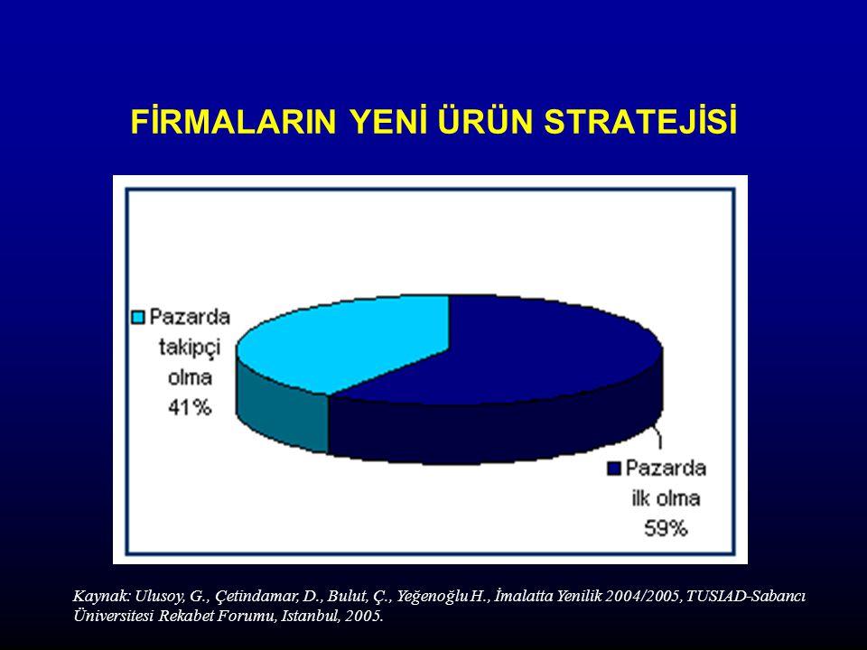FİRMALARIN YENİ ÜRÜN STRATEJİSİ Kaynak: Ulusoy, G., Çetindamar, D., Bulut, Ç., Yeğenoğlu H., İmalatta Yenilik 2004/2005, TUSIAD-Sabancı Üniversitesi Rekabet Forumu, Istanbul, 2005.