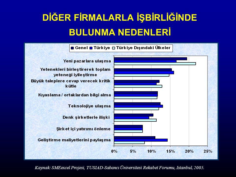 DİĞER FİRMALARLA İŞBİRLİĞİNDE BULUNMA NEDENLERİ Kaynak: SMEexcel Projesi, TUSIAD-Sabancı Üniversitesi Rekabet Forumu, Istanbul, 2005.