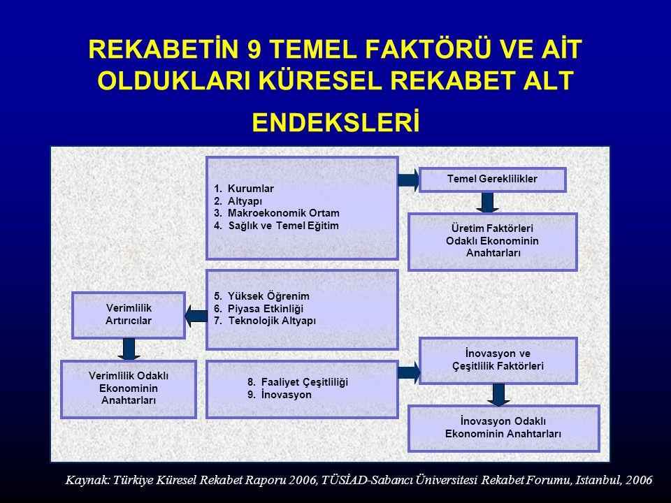 TÜRKİYE VE YENİ AB ÜYELERİNİN 1996 VE 2005 YILI KÜRESEL REKABET ALT ENDEKSLERİ Kaynak: Türkiye Küresel Rekabet Raporu 2006, TÜSİAD-Sabancı Üniversitesi Rekabet Forumu, Istanbul, 2006