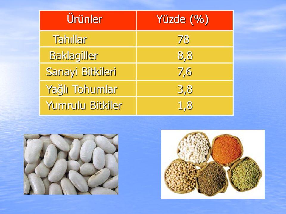 Ürünler Ürünler Yüzde (%) Yüzde (%) Tahıllar Tahıllar 78 78 Baklagiller Baklagiller 8,8 8,8 Sanayi Bitkileri Sanayi Bitkileri 7,6 7,6 Yağlı Tohumlar Y