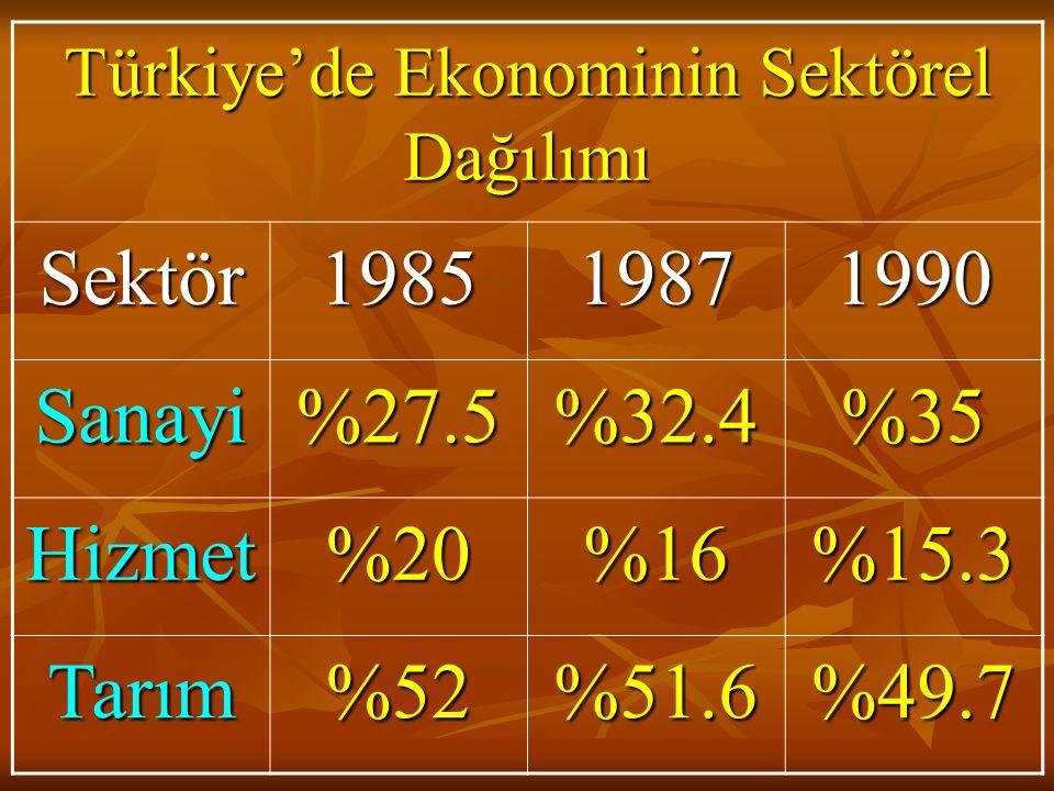 Türkiye'de Ekonominin Sektörel Dağılımı Sektör198519871990 Sanayi%27.5%32.4%35 Hizmet%20%16%15.3 Tarım%52%51.6%49.7