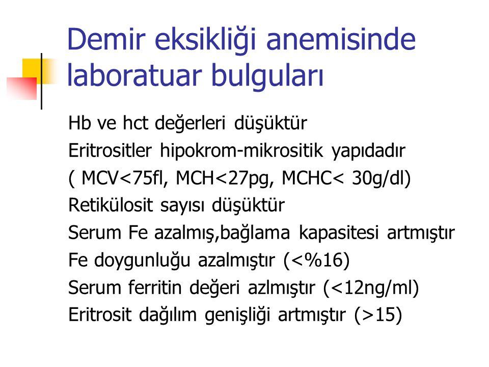 Demir eksikliği anemisinde laboratuar bulguları Hb ve hct değerleri düşüktür Eritrositler hipokrom-mikrositik yapıdadır ( MCV<75fl, MCH<27pg, MCHC< 30g/dl) Retikülosit sayısı düşüktür Serum Fe azalmış,bağlama kapasitesi artmıştır Fe doygunluğu azalmıştır (<%16) Serum ferritin değeri azlmıştır (<12ng/ml) Eritrosit dağılım genişliği artmıştır (>15)