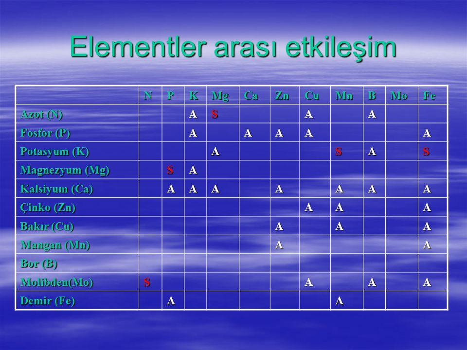 Elementler arası etkileşim NPKMgCaZnCuMnBMoFe Azot (N) ASAA Fosfor (P) AAAAA Potasyum (K) ASAS Magnezyum (Mg) SA Kalsiyum (Ca) AAAAAAA Çinko (Zn) AAA