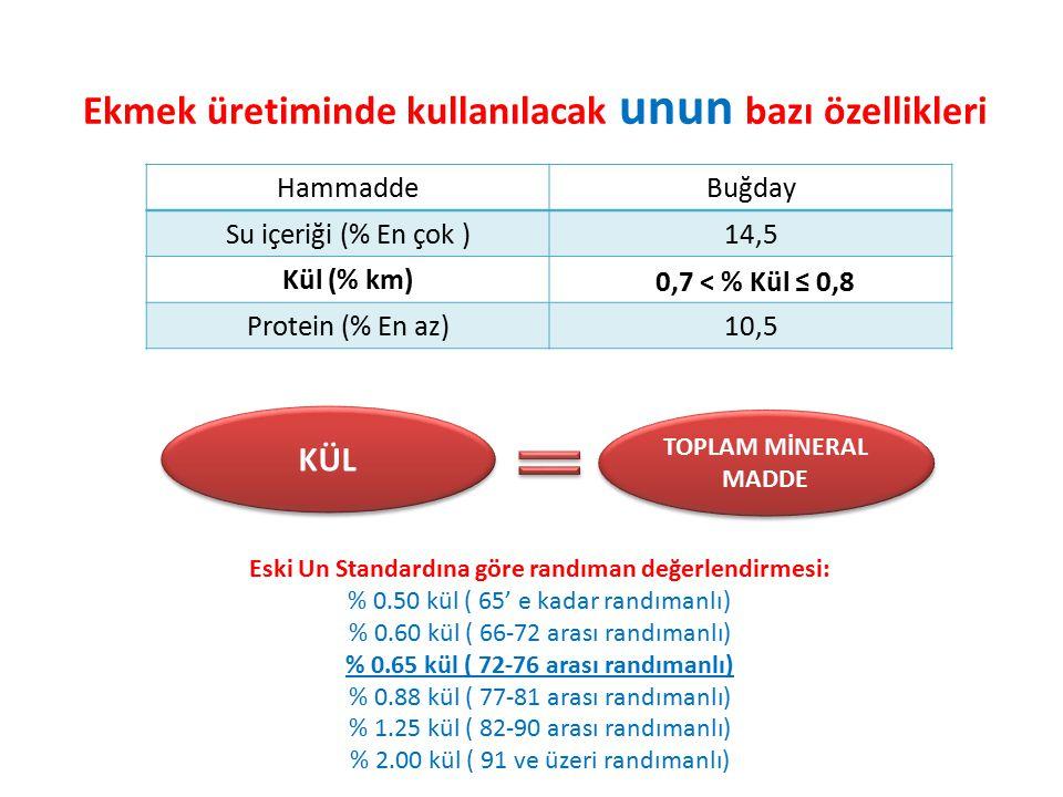 Ekmek üretiminde kullanılacak unun bazı özellikleri HammaddeBuğday Su içeriği (% En çok )14,5 Kül (% km) 0,7 < % Kül ≤ 0,8 Protein (% En az)10,5 Eski
