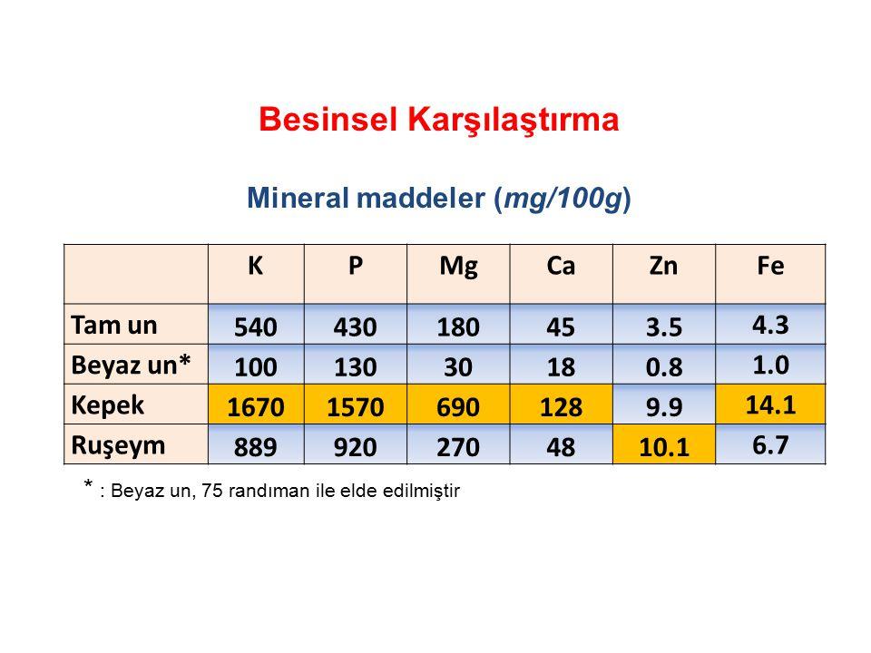 Besinsel Karşılaştırma Mineral maddeler (mg/100g) KPMgCaZnFe Tam un 540430180453.53.5 4.34.3 Beyaz un* 10013030180.80.8 1.01.0 Kepek 167015706901289.9