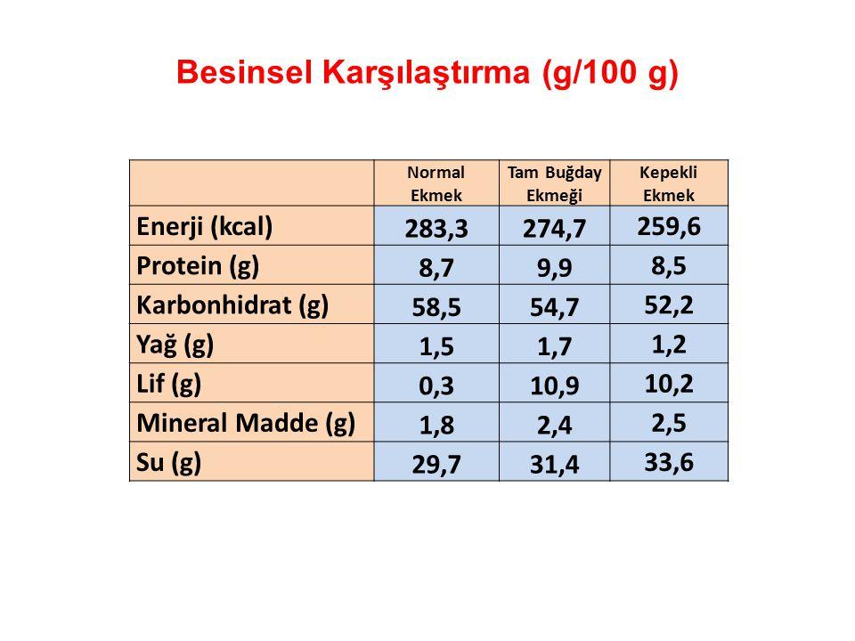 Besinsel Karşılaştırma (g/100 g) Normal Ekmek Tam Buğday Ekmeği Kepekli Ekmek Enerji (kcal) 283,3274,7 259,6 Protein (g) 8,79,9 8,5 Karbonhidrat (g) 5