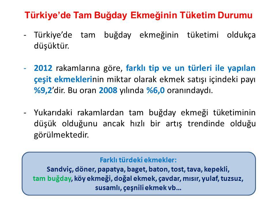 Türkiye'de Tam Buğday Ekmeğinin Tüketim Durumu -Türkiye'de tam buğday ekmeğinin tüketimi oldukça düşüktür. -2012 rakamlarına göre, farklı tip ve un tü