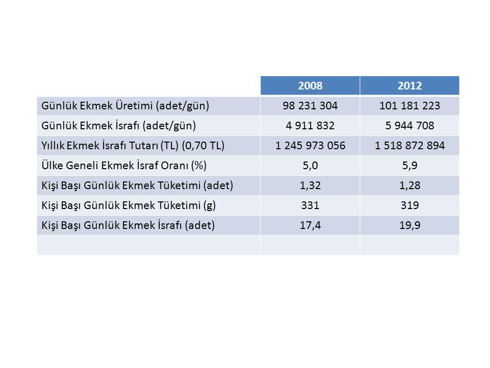 20082012 Günlük Ekmek Üretimi (adet/gün)98 231 304101 181 223 Günlük Ekmek İsrafı (adet/gün)4 911 8325 944 708 Yıllık Ekmek İsrafı Tutarı (TL) (0,70 T