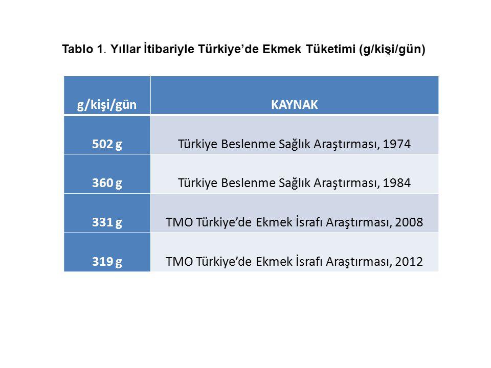 g/kişi/günKAYNAK 502 gTürkiye Beslenme Sağlık Araştırması, 1974 360 gTürkiye Beslenme Sağlık Araştırması, 1984 331 gTMO Türkiye'de Ekmek İsrafı Araştı