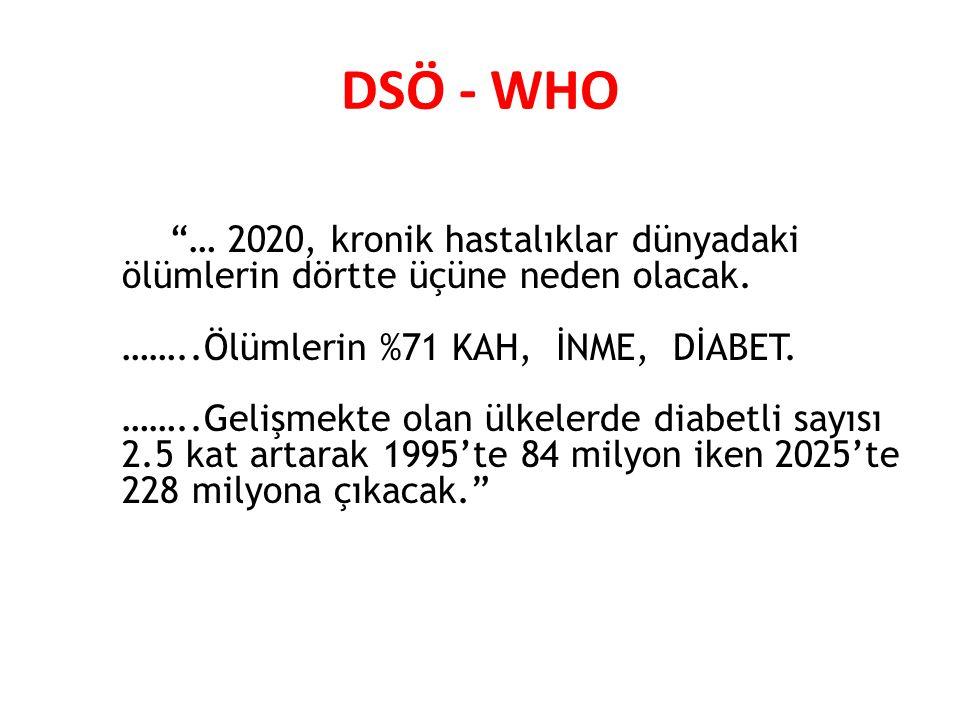 """DSÖ - WHO """"… 2020, kronik hastalıklar dünyadaki ölümlerin dörtte üçüne neden olacak. ……..Ölümlerin %71 KAH, İNME, DİABET. ……..Gelişmekte olan ülkelerd"""