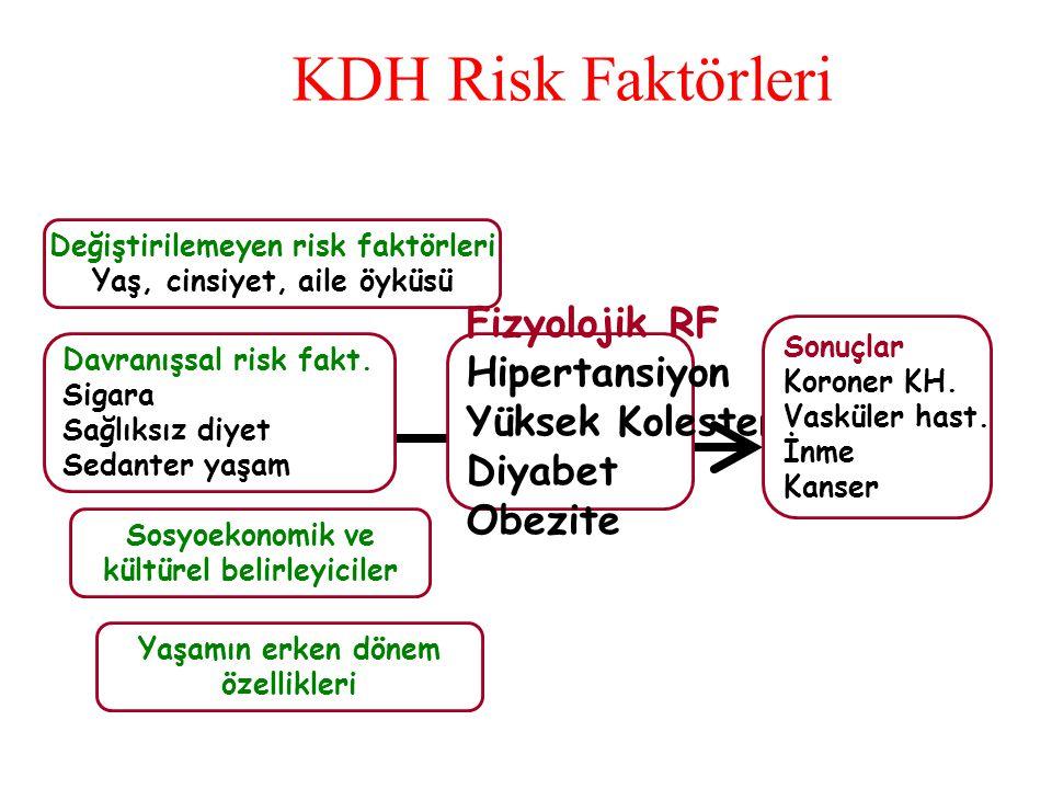 KDH Risk Faktörleri Değiştirilemeyen risk faktörleri Yaş, cinsiyet, aile öyküsü Fizyolojik RF Hipertansiyon Yüksek Kolesterol Diyabet Obezite Davranış