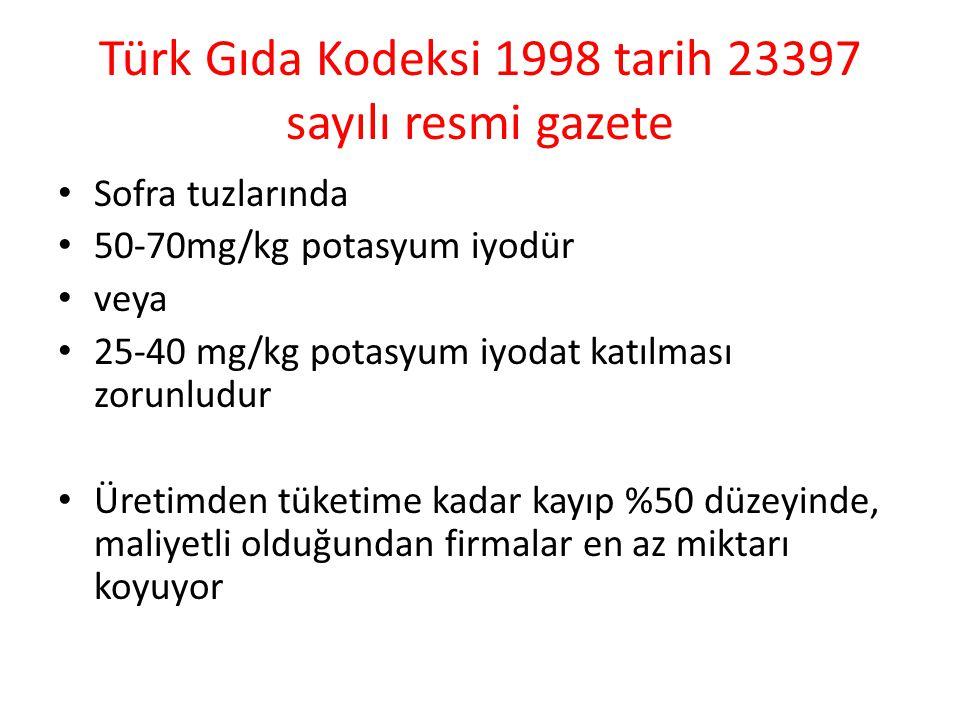 Türk Gıda Kodeksi 1998 tarih 23397 sayılı resmi gazete Sofra tuzlarında 50-70mg/kg potasyum iyodür veya 25-40 mg/kg potasyum iyodat katılması zorunludur Üretimden tüketime kadar kayıp %50 düzeyinde, maliyetli olduğundan firmalar en az miktarı koyuyor