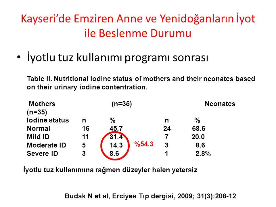 Kayseri'de Emziren Anne ve Yenidoğanların İyot ile Beslenme Durumu İyotlu tuz kullanımı programı sonrası Budak N et al, Erciyes Tıp dergisi, 2009; 31(3):208-12 Table II.