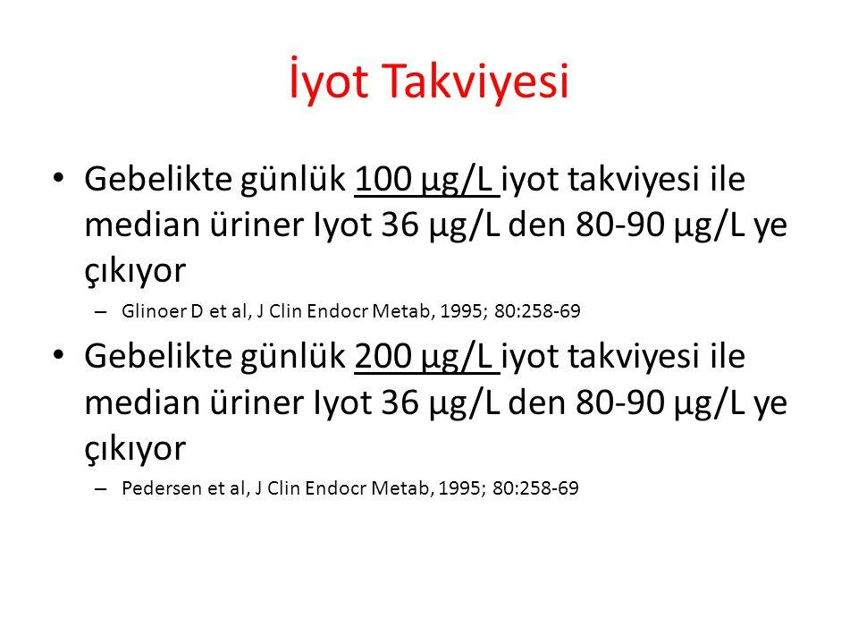 İyot Takviyesi Gebelikte günlük 100 µg/L iyot takviyesi ile median üriner Iyot 36 µg/L den 80-90 µg/L ye çıkıyor – Glinoer D et al, J Clin Endocr Metab, 1995; 80:258-69 Gebelikte günlük 200 µg/L iyot takviyesi ile median üriner Iyot 36 µg/L den 80-90 µg/L ye çıkıyor – Pedersen et al, J Clin Endocr Metab, 1995; 80:258-69