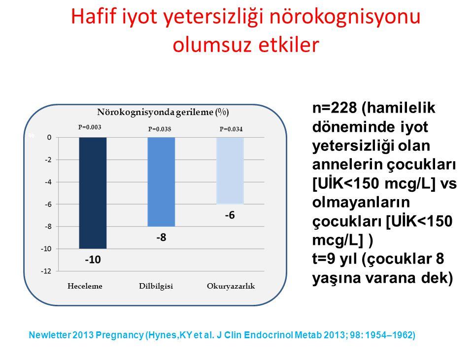 Hafif iyot yetersizliği nörokognisyonu olumsuz etkiler IDD Newletter 2013 Pregnancy (Hynes,KY et al.