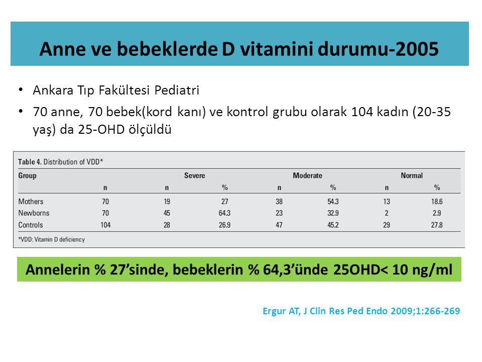Anne ve bebeklerde D vitamini durumu-2005 Ankara Tıp Fakültesi Pediatri 70 anne, 70 bebek(kord kanı) ve kontrol grubu olarak 104 kadın (20-35 yaş) da 25-OHD ölçüldü Annelerin % 27'sinde, bebeklerin % 64,3'ünde 25OHD< 10 ng/ml Ergur AT, J Clin Res Ped Endo 2009;1:266-269