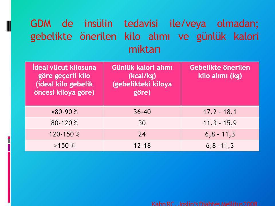 GDM de insülin tedavisi ile/veya olmadan; gebelikte önerilen kilo alımı ve günlük kalori miktarı Kahn RC. Joslin's Diabtes Mellitus 2008 İdeal vücut k