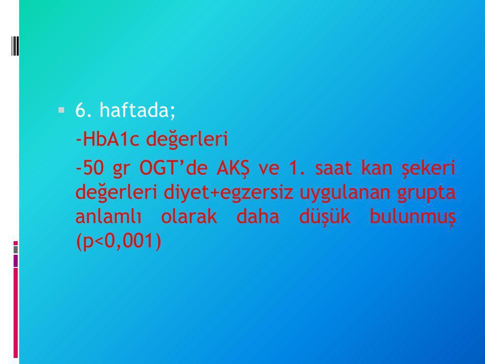 6. haftada; -HbA1c değerleri -50 gr OGT'de AKŞ ve 1. saat kan şekeri değerleri diyet+egzersiz uygulanan grupta anlamlı olarak daha düşük bulunmuş (p