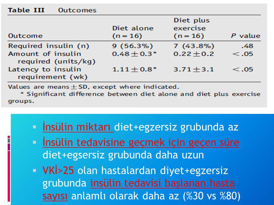  İnsülin miktarı diet+egzersiz grubunda az  İnsülin tedavisine geçmek için geçen süre diet+egsersiz grubunda daha uzun  VKİ>25 olan hastalardan diy