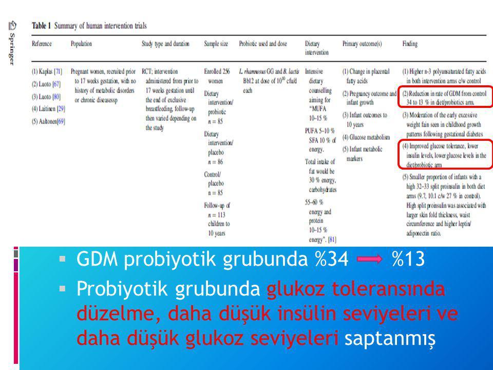  GDM probiyotik grubunda %34 %13  Probiyotik grubunda glukoz toleransında düzelme, daha düşük insülin seviyeleri ve daha düşük glukoz seviyeleri sap