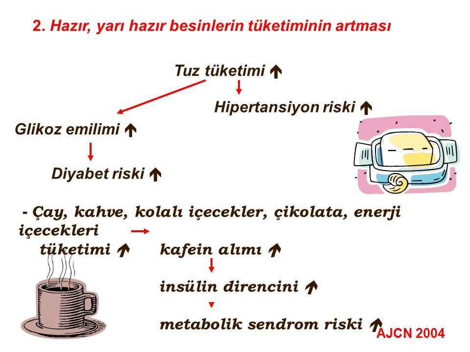2. Hazır, yarı hazır besinlerin tüketiminin artması Tuz tüketimi  Hipertansiyon riski  Glikoz emilimi  - Çay, kahve, kolalı içecekler, çikolata, en