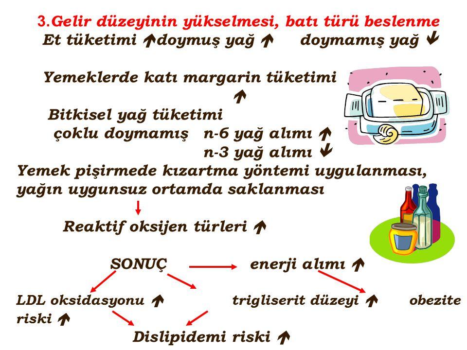 3. Gelir düzeyinin yükselmesi, batı türü beslenme Et tüketimi  doymuş yağ  doymamış yağ  Yemeklerde katı margarin tüketimi  Bitkisel yağ tüketimi