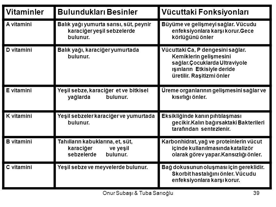 Onur Subaşı & Tuba Sarıoğlu39 VitaminlerBulundukları BesinlerVücuttaki Fonksiyonları A vitamini Balık yağı yumurta sarısı, süt, peynir karaciğer yeşil