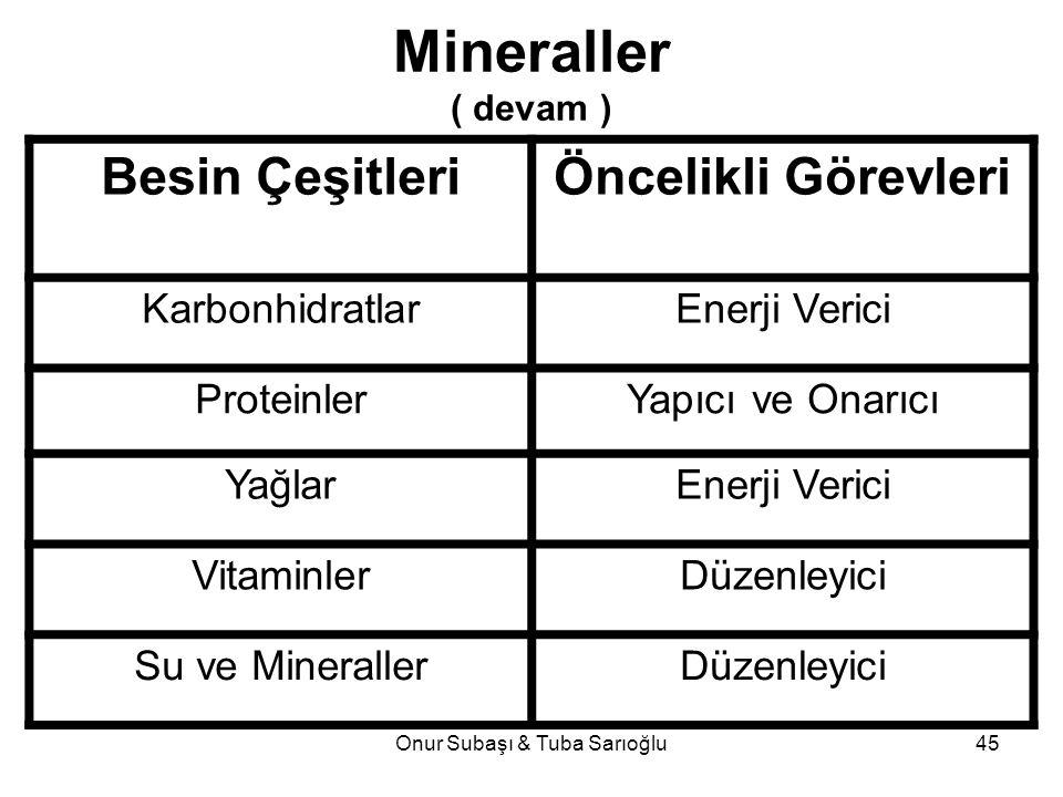 Onur Subaşı & Tuba Sarıoğlu45 Mineraller ( devam ) Besin ÇeşitleriÖncelikli Görevleri KarbonhidratlarEnerji Verici ProteinlerYapıcı ve Onarıcı YağlarE