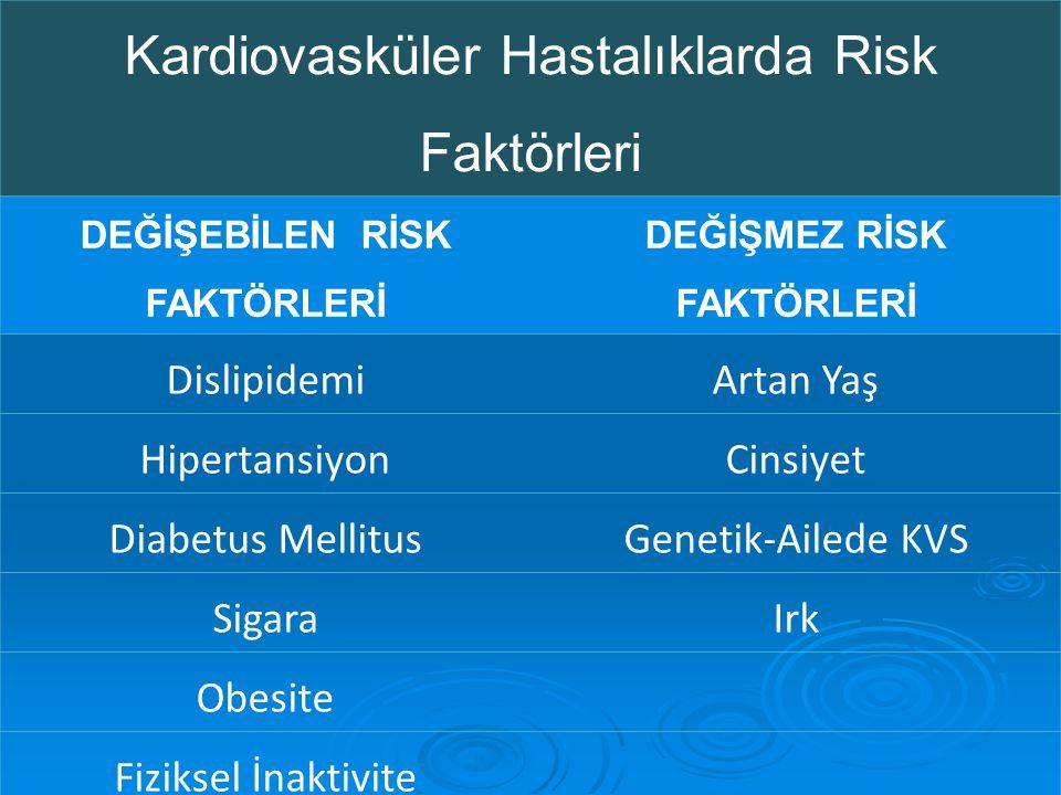 Kardiovasküler Hastalıklarda Risk Faktörleri DEĞİŞEBİLEN RİSK FAKTÖRLERİ DEĞİŞMEZ RİSK FAKTÖRLERİ DislipidemiArtan Yaş HipertansiyonCinsiyet Diabetus