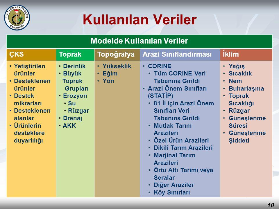 10 Kullanılan Veriler Modelde Kullanılan Veriler ÇKSToprakTopoğrafyaArazi Sınıflandırmasıİklim Yetiştirilen ürünler Desteklenen ürünler Destek miktarl