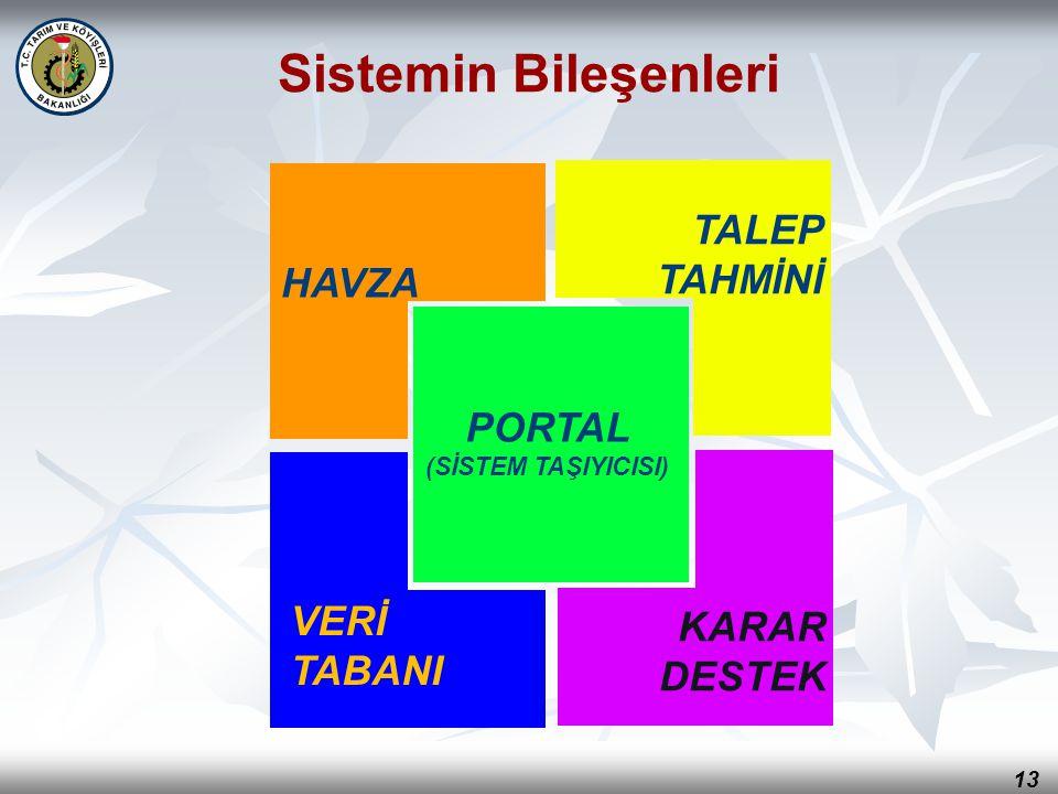 13 TALEP TAHMİNİ HAVZA KARAR DESTEK VERİ TABANI Sistemin Bileşenleri PORTAL (SİSTEM TAŞIYICISI)