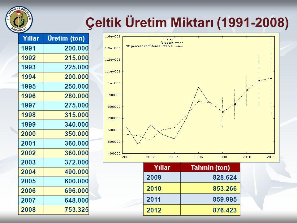 Çeltik Üretim Miktarı (1991-2008) YıllarÜretim (ton) 1991200.000 1992215.000 1993 225.000 1994 200.000 1995250.000 1996 280.000 1997 275.000 1998 315.