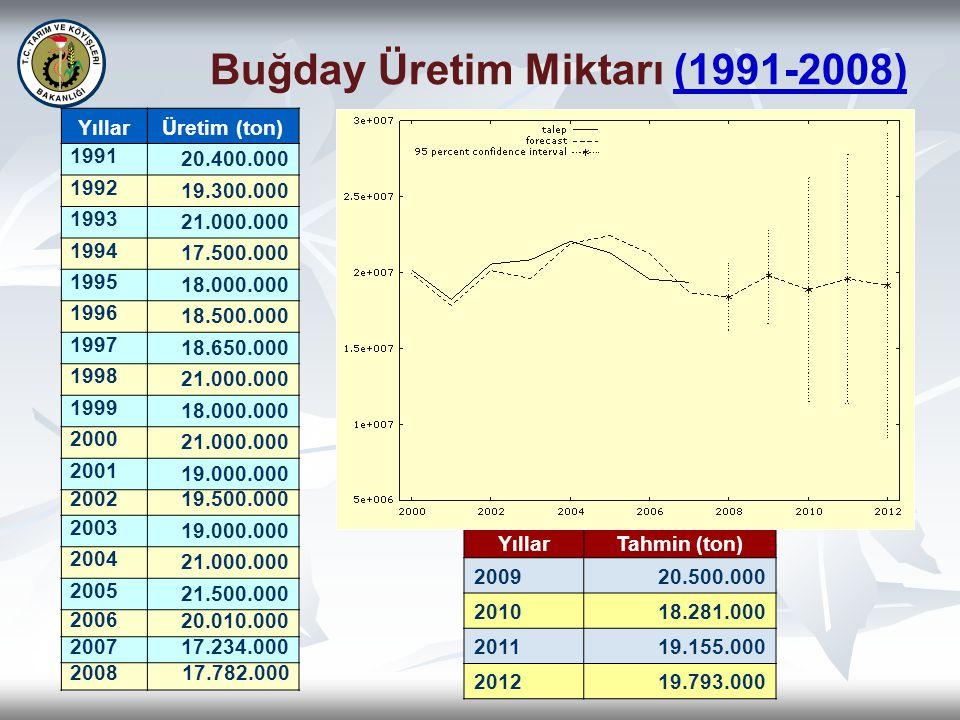 Buğday Üretim Miktarı (1991-2008)(1991-2008) YıllarÜretim (ton) 1991 20.400.000 1992 19.300.000 1993 21.000.000 1994 17.500.000 1995 18.000.000 1996 1