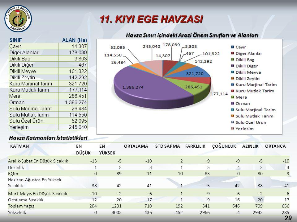 29 Havza Katmanları İstatistikleri Havza Sınırı içindeki Arazi Önem Sınıfları ve Alanları KATMAN EN DÜŞÜK EN YÜKSEK ORTALAMASTD SAPMAFARKLILIKÇOĞUNLUK