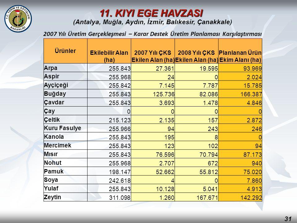 31 (Antalya, Muğla, Aydın, İzmir, Balıkesir, Çanakkale) 2007 Yılı Üretim Gerçekleşmesi – Karar Destek Üretim Planlaması Karşılaştırması Ürünler Ekileb